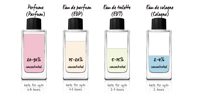 Phân biệt các loại nước hoa: Cologne, Perfume và Eau de Toilette
